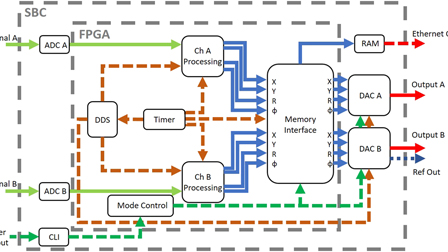An open-source high-frequency lock-in amplifier