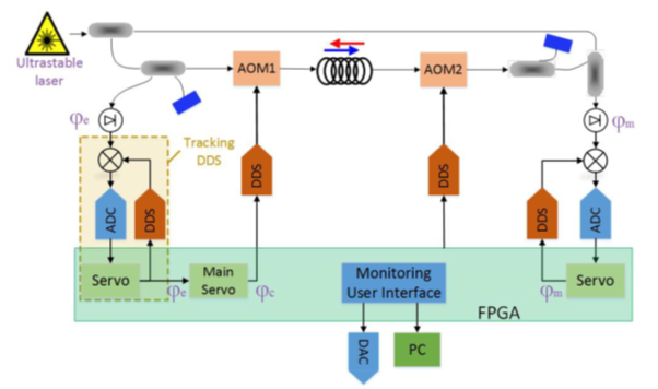 Digital Electronics based onaRed Pitaya Platform for Coherent Fiber Links