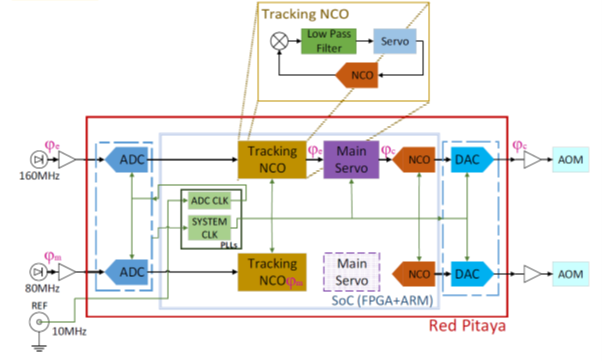 Tracking NCO block diagram, with phase detector and additional NCOs implemented on the FPGA.