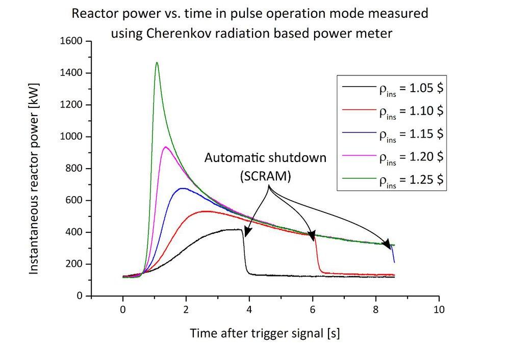 Testing a new exercise at the JSI TRIGA reactor - Cherenkov radiation-based power meter